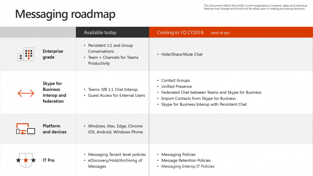 Microsoft Teams capabilities roadmap | Teamline by StarLeaf